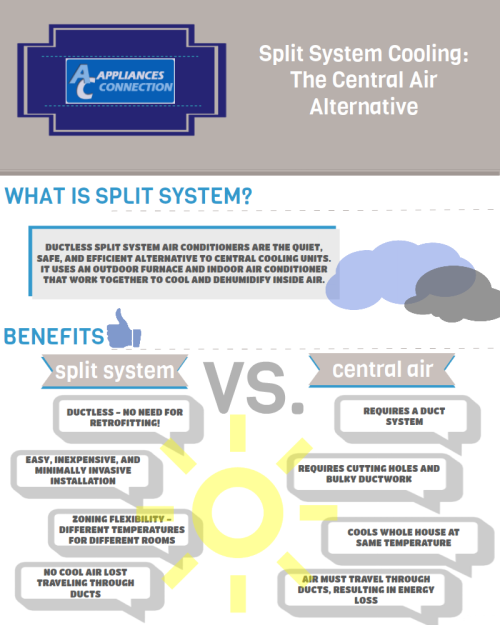 Split System Cooling: The Central Air Alternative